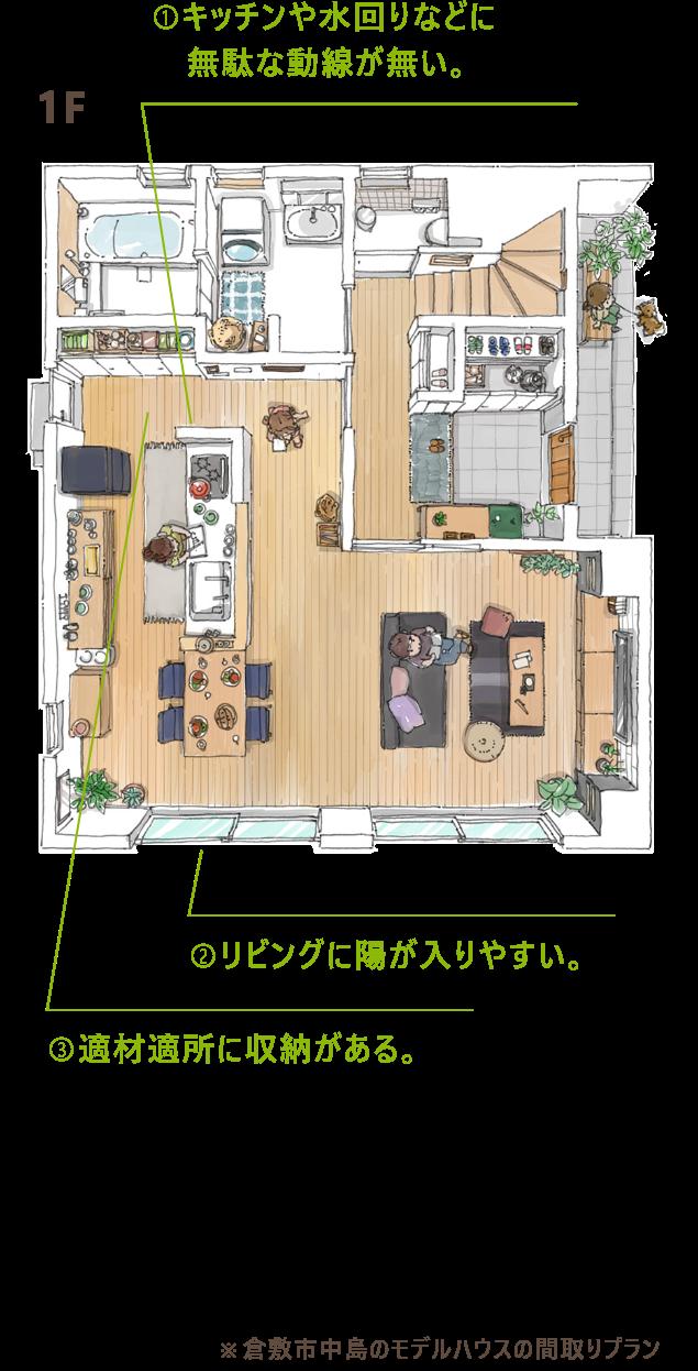1F キッチンや水回りなどに無駄な動線が無い。 リビングに陽が入りやすい。 適材適所に収納がある。 倉敷市中島のモデルハウスの間取りプラン